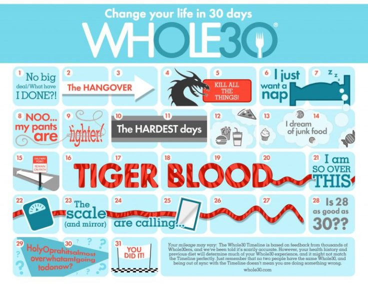Whole30-Timeline-COLOR-Smaller-768x593