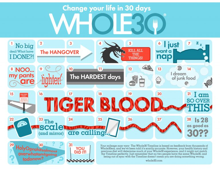 Whole30 timeline track emotions feelings each day to rock your first Whole30